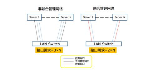 (融合管理网络结构图)