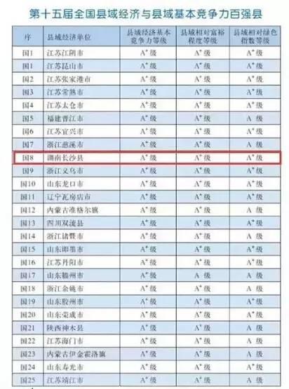 县经济总量跻身全省前七位_经济