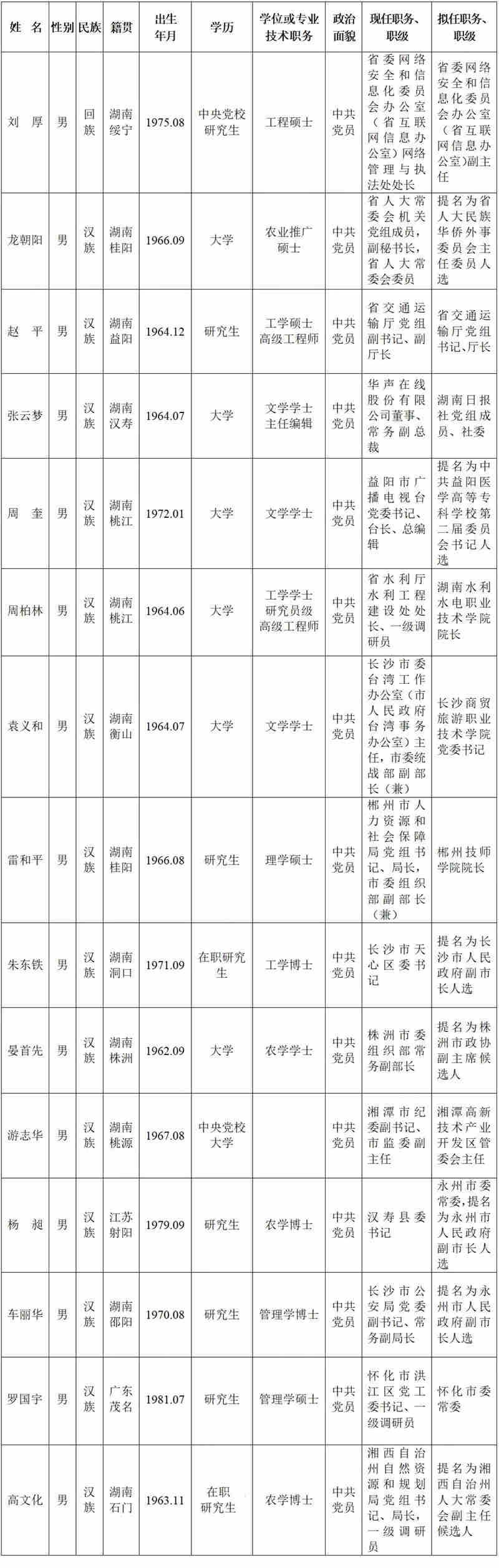 """湖南15名省管干部任前公示""""70后""""占据6席"""